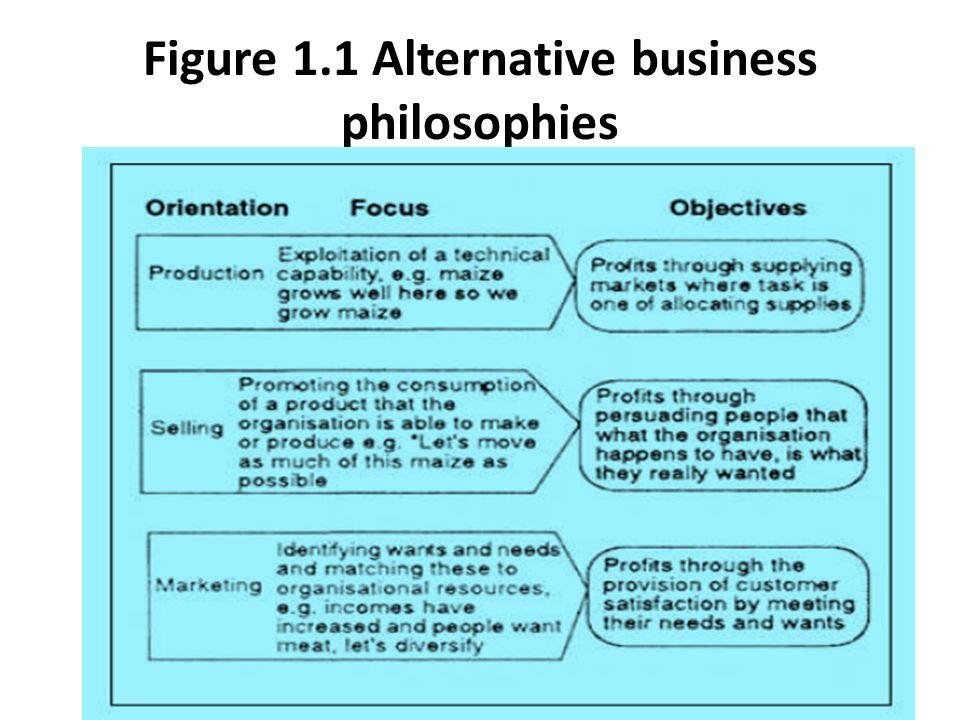 Figure 1.1 Alternative business philosophies