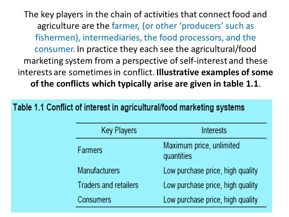 References Anindita, R.2004. Pemasaran Hasil Perikanan.