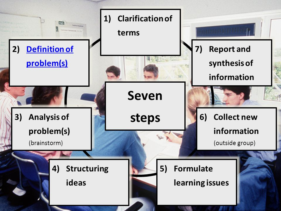 1)Clarification of terms 2)Definition of problem(s)Definition of problem(s) 2)Definition of problem(s)Definition of problem(s) 3)Analysis of problem(s