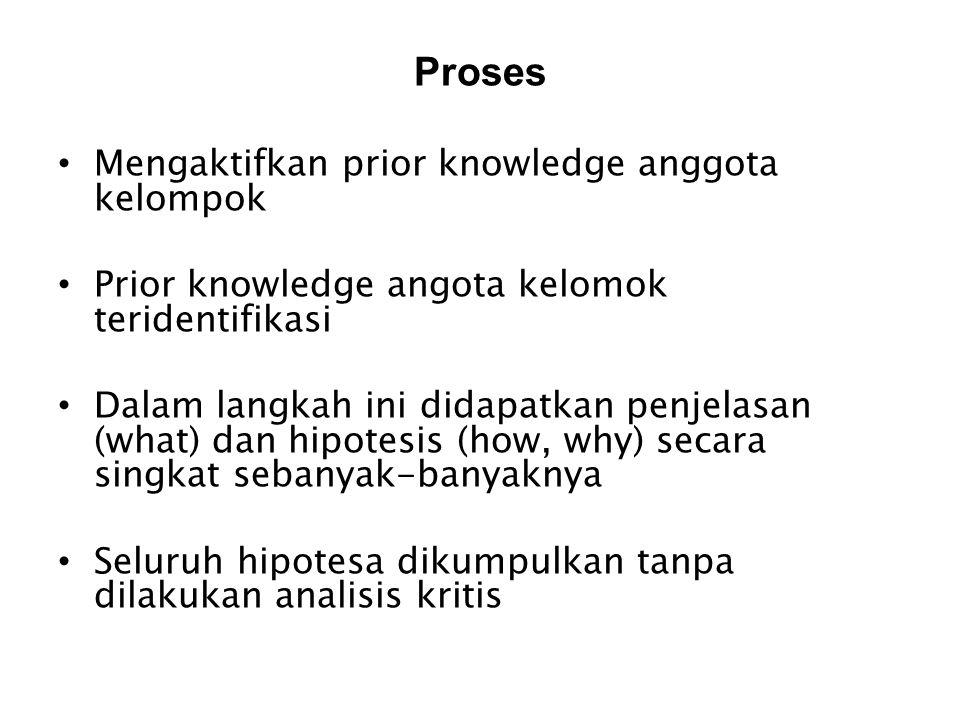 Proses Mengaktifkan prior knowledge anggota kelompok Prior knowledge angota kelomok teridentifikasi Dalam langkah ini didapatkan penjelasan (what) dan
