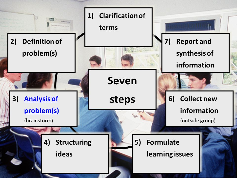 1)Clarification of terms 2)Definition of problem(s) 3)Analysis of problem(s) (brainstorm)Analysis of problem(s) 3)Analysis of problem(s) (brainstorm)A