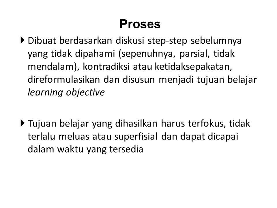 Proses  Dibuat berdasarkan diskusi step-step sebelumnya yang tidak dipahami (sepenuhnya, parsial, tidak mendalam), kontradiksi atau ketidaksepakatan,