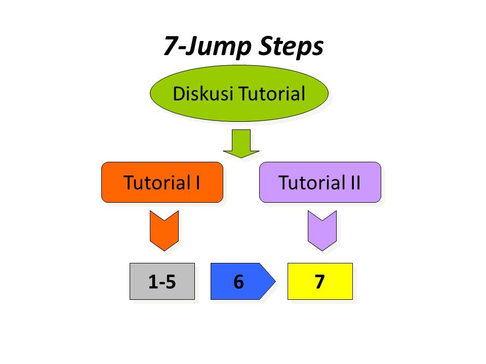 7-Jump Steps 1.Identifikasi & klarifikasi istilah yang tidak diketahui (unfamiliar terms) 1.