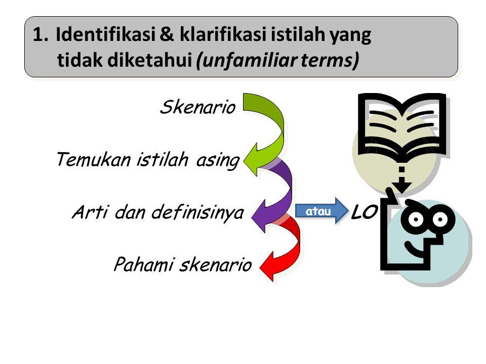 Proses Mahasiswa mencari kata-kata atau terminologi atau konsep yang artinya tidak dimengerti atau kurang jelas Mahasiswa mendiskusikan arti dari kata atau terminologi atau konsep tersebut Jika tetap tidak dimengerti dimasukkan ke dalam learning objective