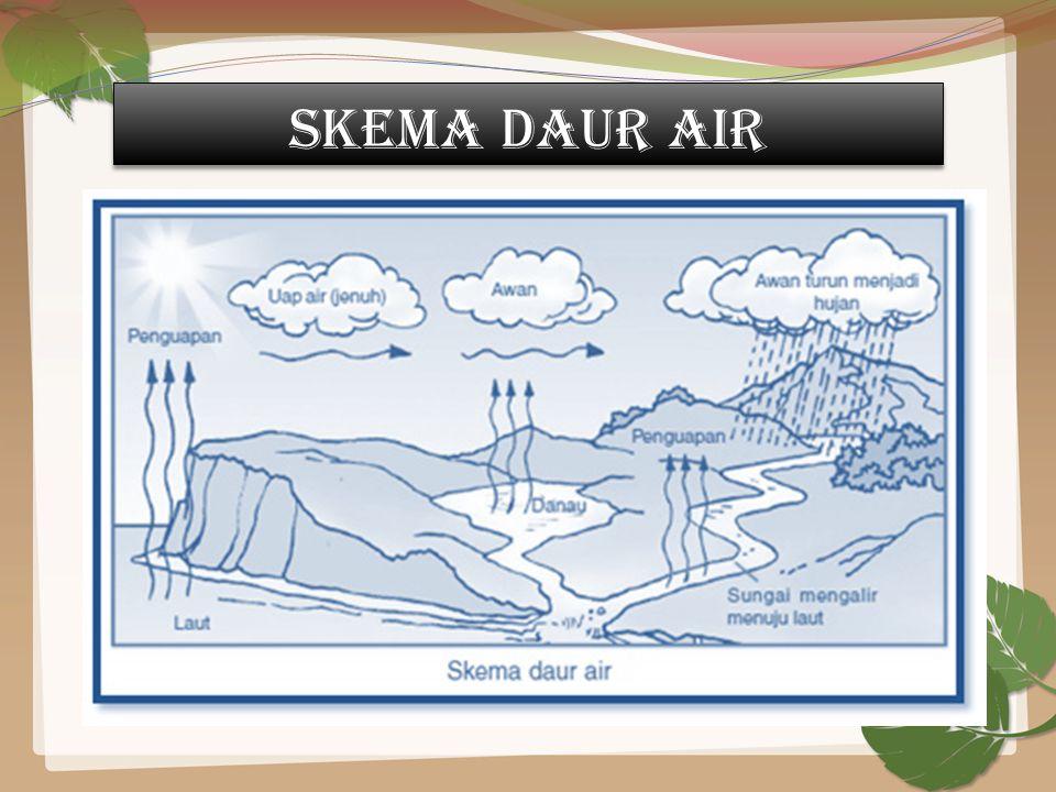 Dengan adanya perubahan suhu yang cukup dingin, uap air tersebut akan berubah menjadi titik – titik air membentuk awan (awan mendung). Titik – titik a