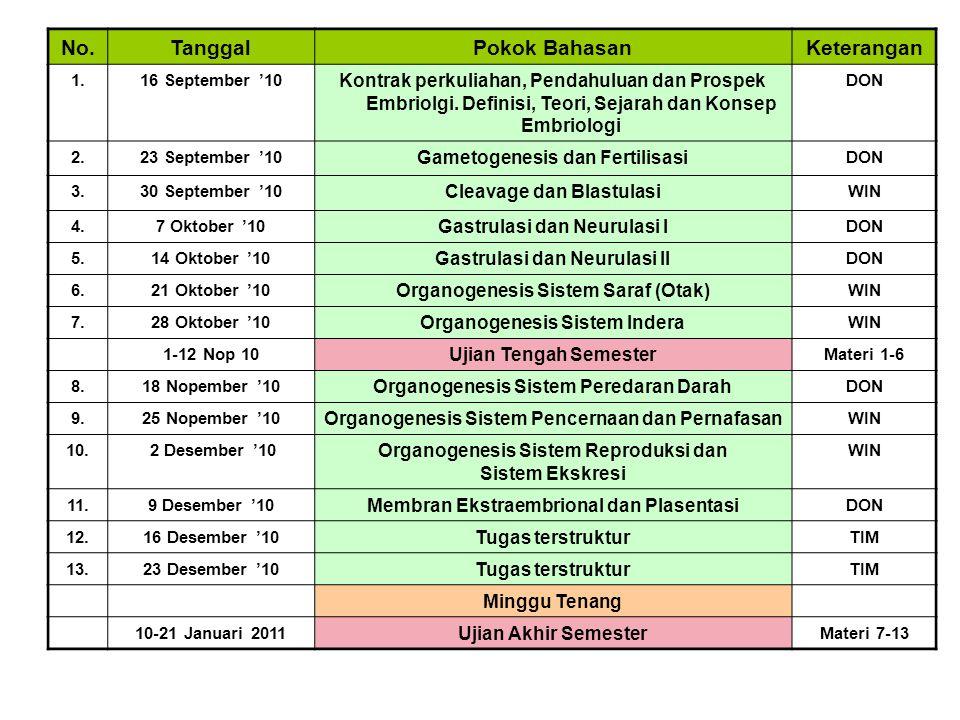 No.TanggalPokok BahasanKeterangan 1.16 September '10 Kontrak perkuliahan, Pendahuluan dan Prospek Embriolgi. Definisi, Teori, Sejarah dan Konsep Embri