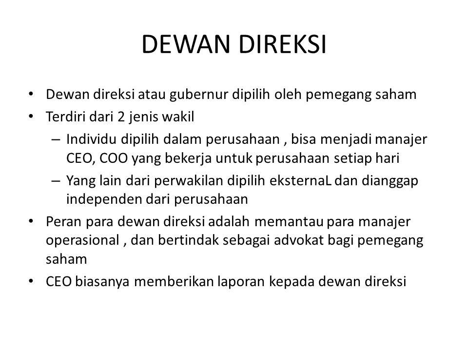DEWAN DIREKSI Dewan direksi atau gubernur dipilih oleh pemegang saham Terdiri dari 2 jenis wakil – Individu dipilih dalam perusahaan, bisa menjadi man