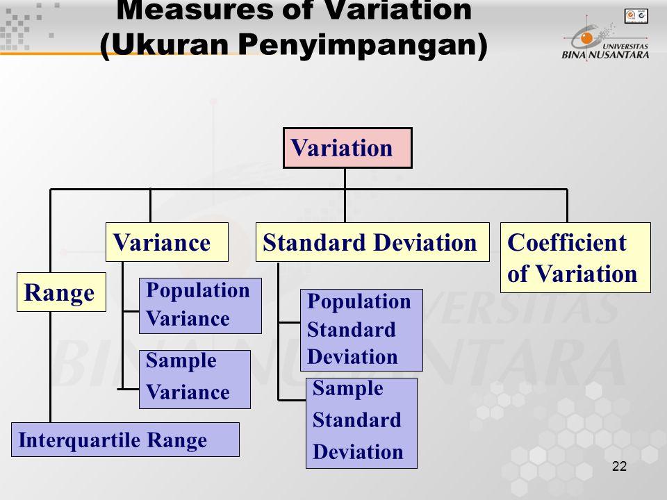 22 Measures of Variation (Ukuran Penyimpangan) Variation VarianceStandard DeviationCoefficient of Variation Population Variance Sample Variance Popula