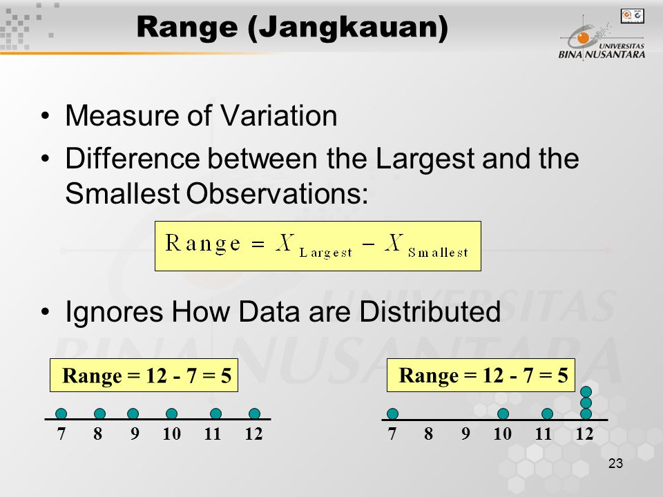 23 Range (Jangkauan) Measure of Variation Difference between the Largest and the Smallest Observations: Ignores How Data are Distributed 7 8 9 10 11 12 Range = 12 - 7 = 5 7 8 9 10 11 12 Range = 12 - 7 = 5