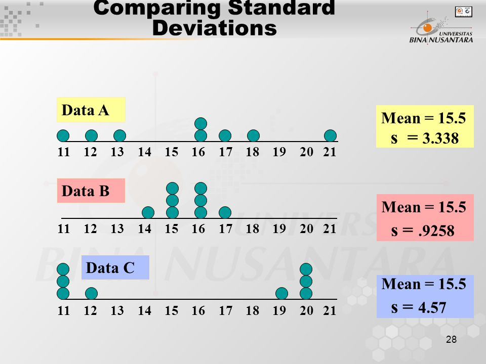 28 Comparing Standard Deviations Mean = 15.5 s = 3.338 11 12 13 14 15 16 17 18 19 20 21 Data B Data A Mean = 15.5 s =.9258 11 12 13 14 15 16 17 18 19 20 21 Mean = 15.5 s = 4.57 Data C