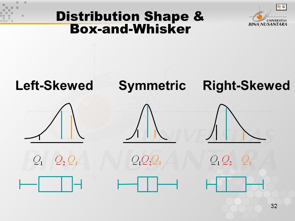 32 Distribution Shape & Box-and-Whisker Right-SkewedLeft-SkewedSymmetric