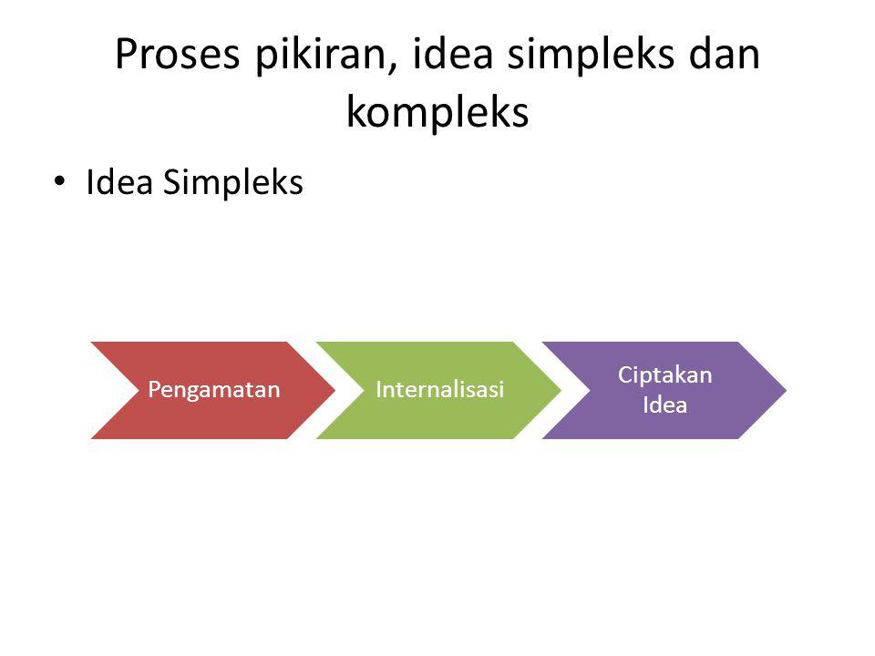 Proses pikiran, idea simpleks dan kompleks Idea Simpleks PengamatanInternalisasi Ciptakan Idea