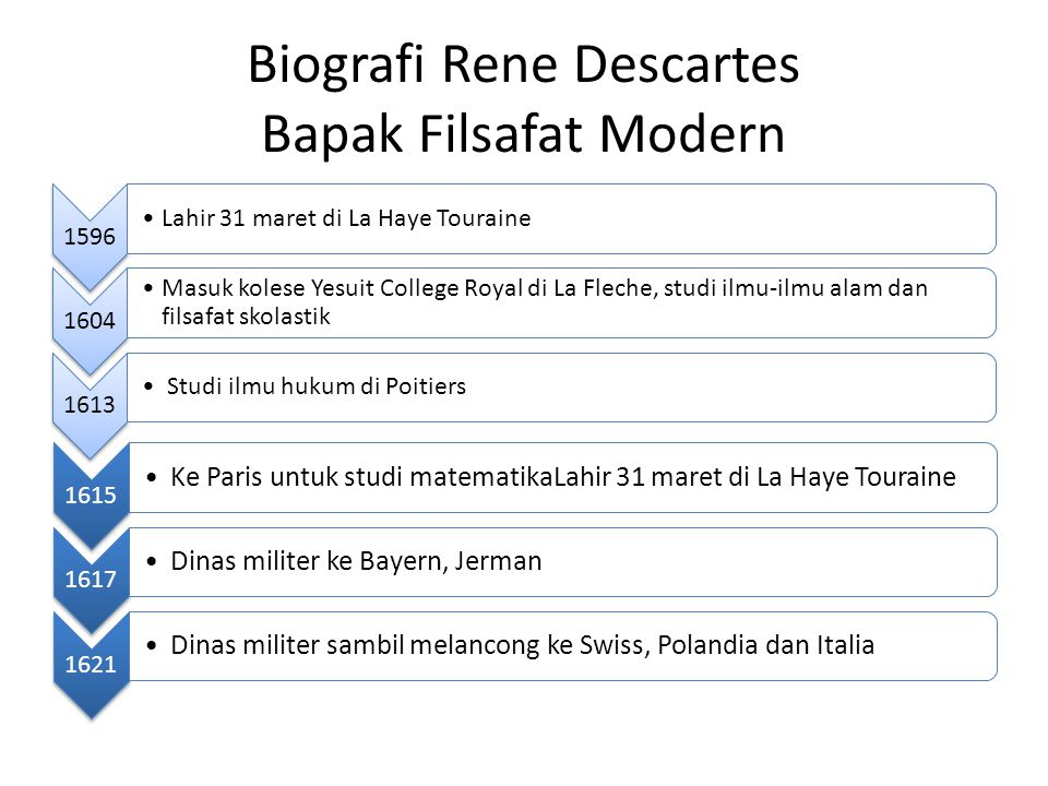 Biografi Rene Descartes Bapak Filsafat Modern 1596 Lahir 31 maret di La Haye Touraine 1604 Masuk kolese Yesuit College Royal di La Fleche, studi ilmu-