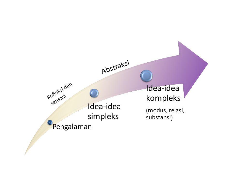 Pengalaman Idea-idea simpleks Idea-idea kompleks (modus, relasi, substansi) Refleksi dan sensasi Abstraksi
