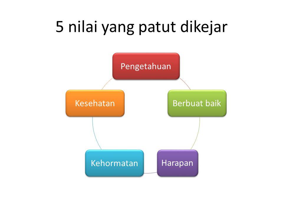 5 nilai yang patut dikejar PengetahuanBerbuat baik Harapan KehormatanKesehatan
