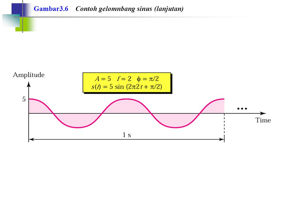 Gambar3.6 Contoh gelomnbang sinus (lanjutan)