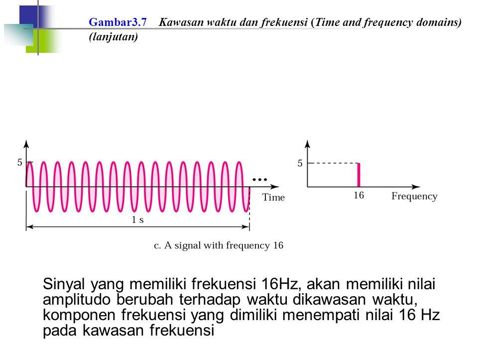 Gambar3.7 Kawasan waktu dan frekuensi (Time and frequency domains) (lanjutan) Sinyal yang memiliki frekuensi 16Hz, akan memiliki nilai amplitudo berub