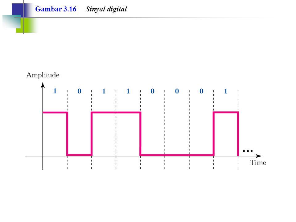 Gambar 3.16 Sinyal digital
