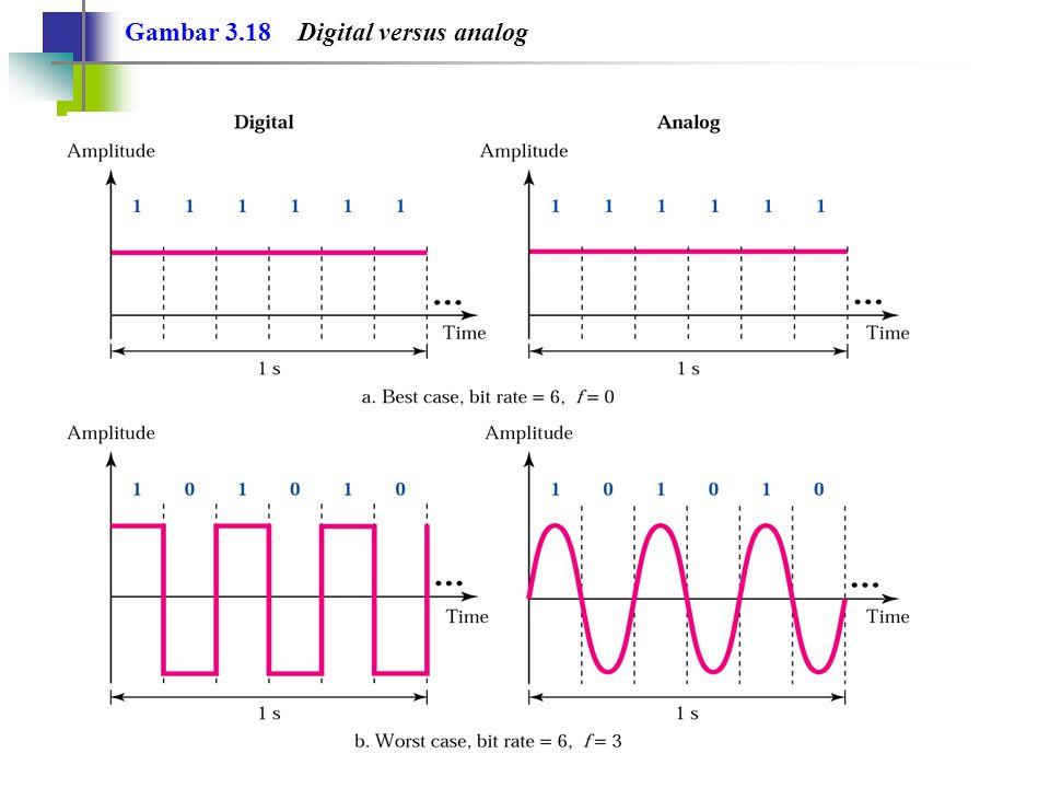 Gambar 3.18 Digital versus analog