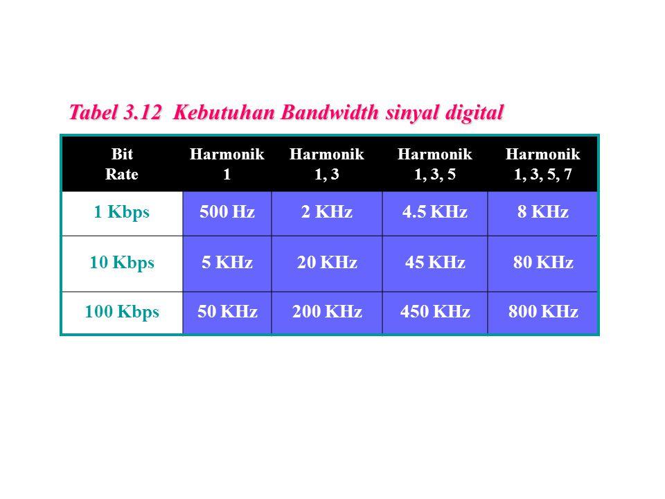Tabel 3.12 Kebutuhan Bandwidth sinyal digital Bit Rate Harmonik 1 Harmonik 1, 3 Harmonik 1, 3, 5 Harmonik 1, 3, 5, 7 1 Kbps500 Hz2 KHz4.5 KHz8 KHz 10