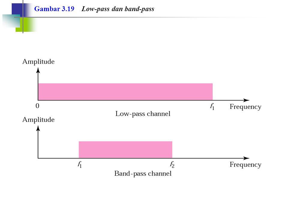 Gambar 3.19 Low-pass dan band-pass