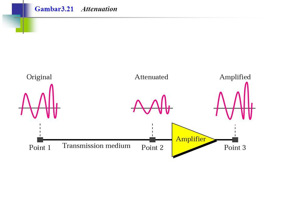 Gambar3.21 Attenuation
