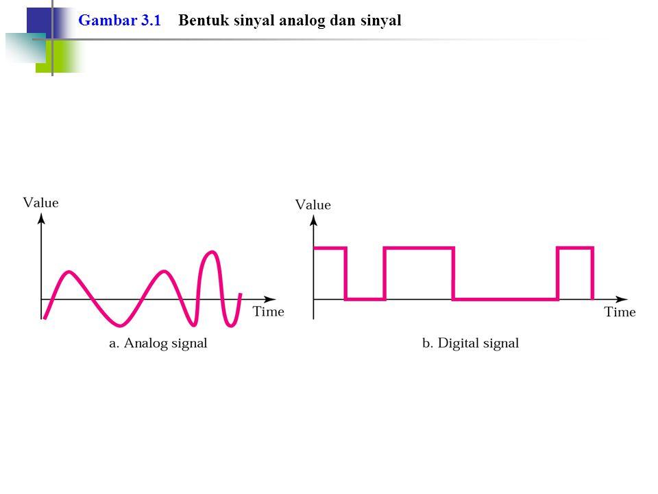 Bandwidth (lanjutan) Band width dapat diterapkan pada: Sistem atau sinyal inteligent (informasi) Sistem : medium, piranti amlifier, atenuator, dll Sinyal inteligent : semua sinyal yang memiliki entitas informasi (voice/tutur, sound, video, dan aliran data)