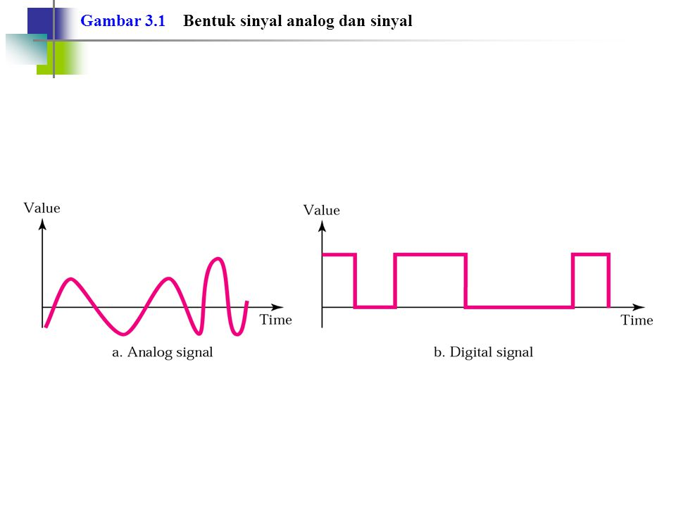 Transmisi analog dapat memerlukan kanal band-pass (band-pass channel). Catatan: