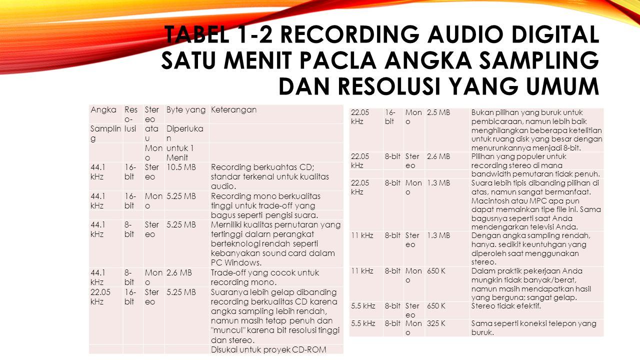 TABEL 1 ‑ 2 RECORDING AUDIO DIGITAL SATU MENIT PACLA ANGKA SAMPLING DAN RESOLUSI YANG UMUM AngkaRes o- Ster eo Byte yangKeterangan Samplin g lusiata u