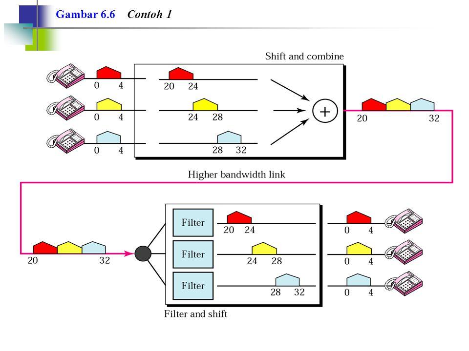 Contoh 2 Lima kanal, yang masing-masing memiliki bandwidth 100-KHz, akan dimultipleks (multiplexed) bersama.
