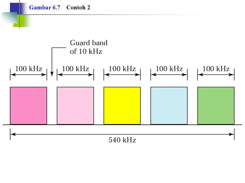 Contoh 3 Empat kanal data (digital), masing-masing mentransmisikan data pada laju data 1 Mbps, menggunakan suatu kanal satelit 1 MHz.