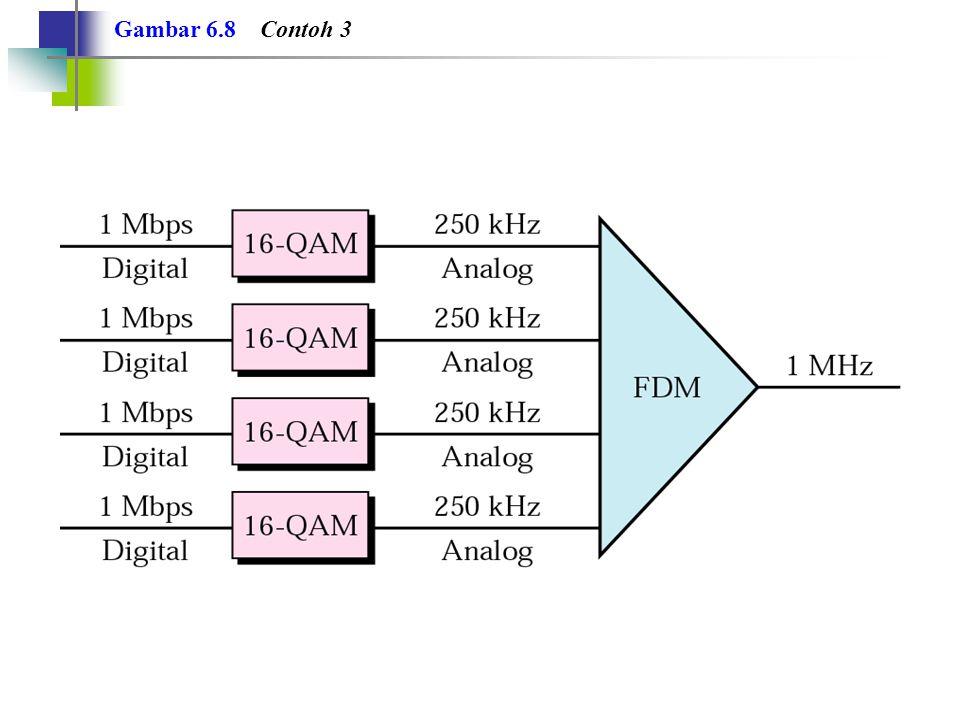 Gambar 6.9 Hierarki Analog