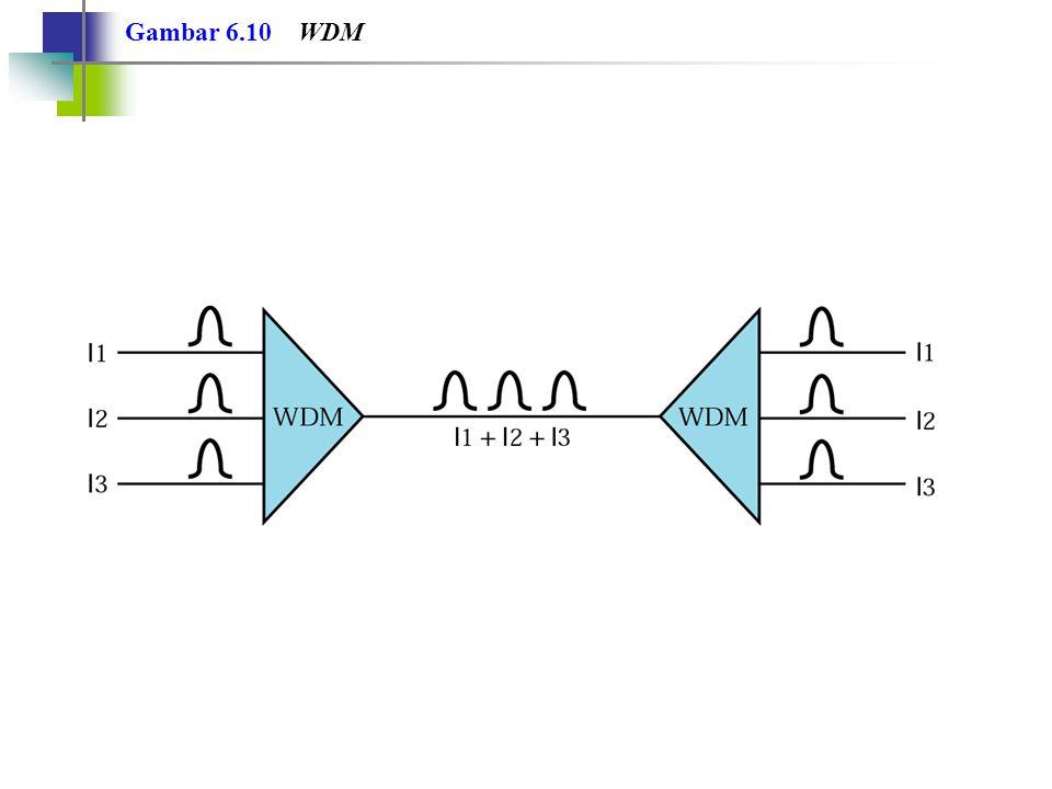 WDM merupakan teknik multipleks analog untuk mengkombinasikan sinyal-sinyal optis. Catatan: