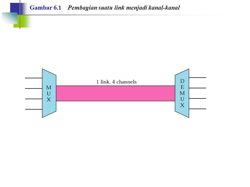 Gambar 6.2 Kategori Multipleks
