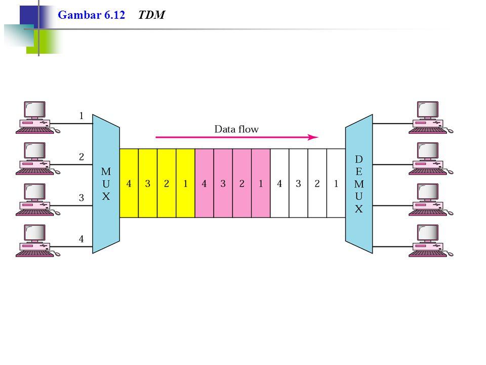 TDM adalah suatu teknik multipleks digital untuk mengkombinasikan data Catatan: