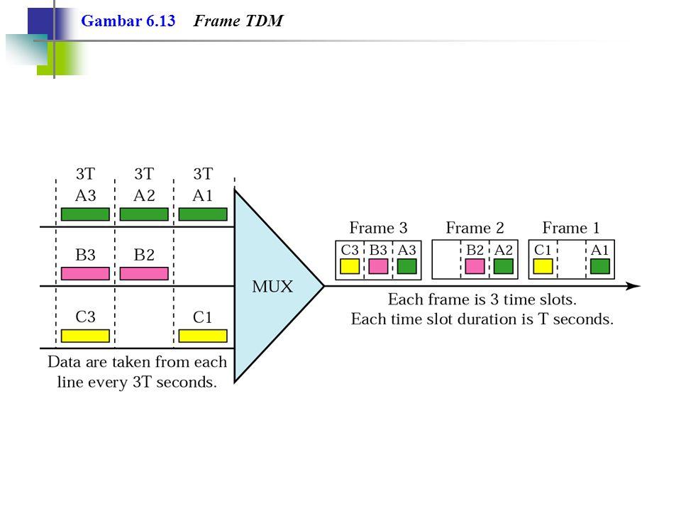 Contoh 5 Empat koneksi masing-masing 1-Kbps dimultipleks bersama.