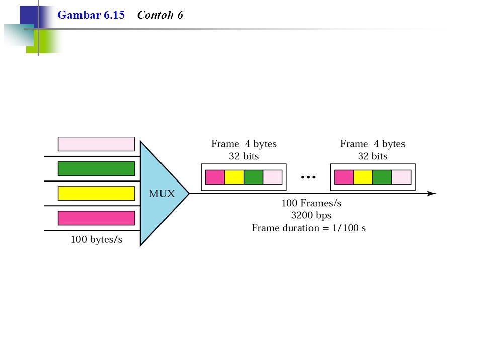 Contoh 7 Suatu multiplexer mengkombinasikan empat kanal masing-masing 100-Kbps menggunakan time slot 2 bits.