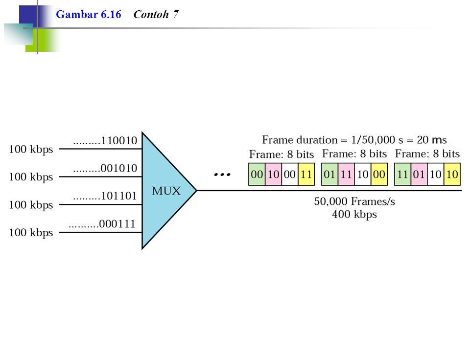 Gambar 6.17 Framing bits