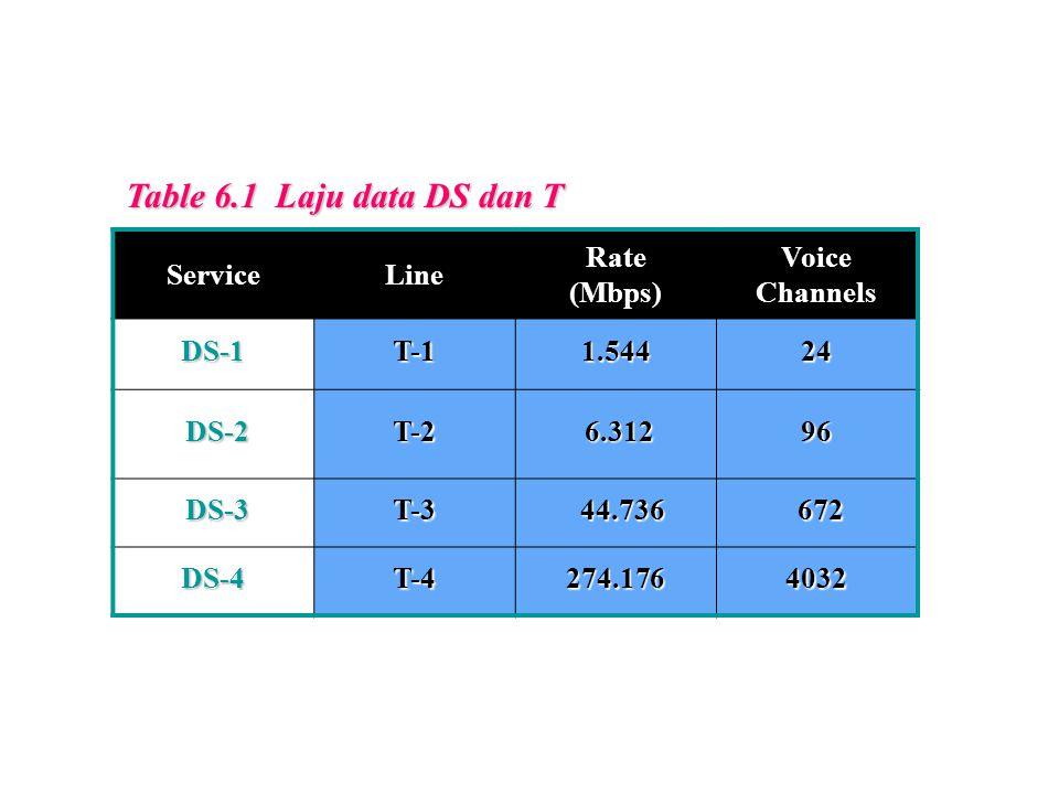 Table 6.1 Laju data DS dan T ServiceLine Rate (Mbps) Voice Channels DS-1T-11.54424 DS-2 DS-2T-2 6.312 6.31296 DS-3 DS-3T-3 44.736 44.736 672 672 DS-4T