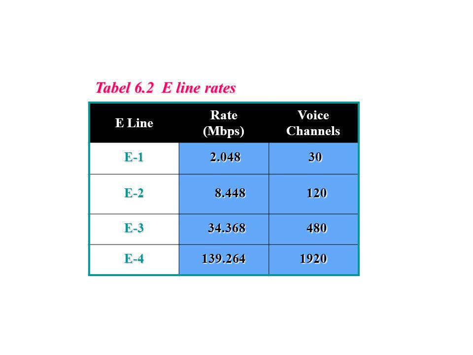 Tabel 6.2 E line rates E Line Rate (Mbps) Voice Channels E-1 2.048 2.048 30 30 E-2 8.448 8.448 120 120 E-3 34.368 34.368 480 480 E-4139.2641920