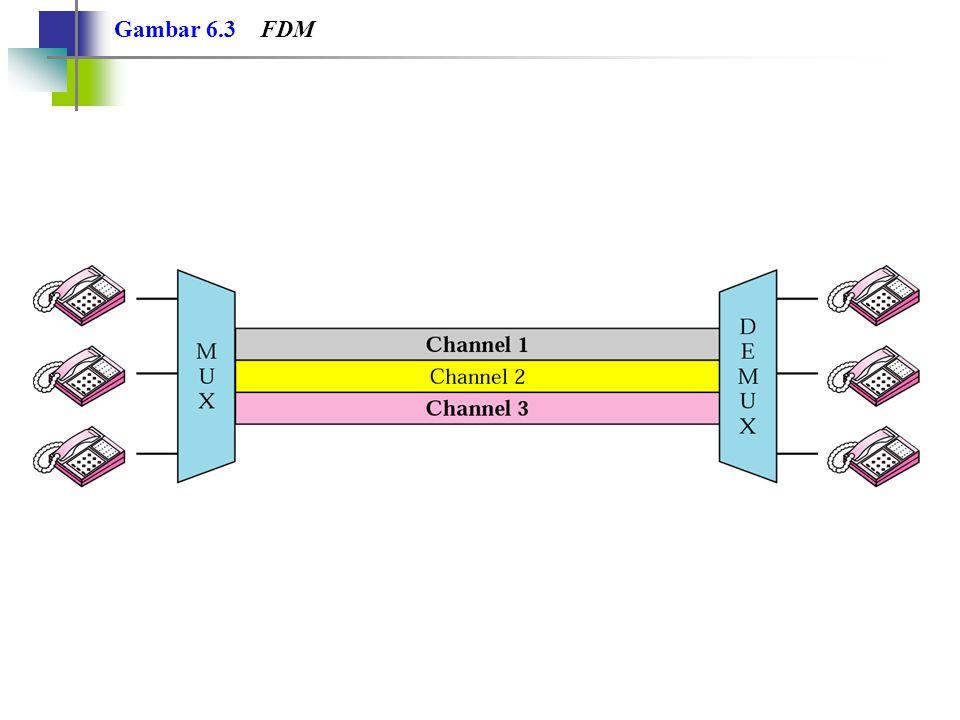 FDM adalah suatu teknik multipleks analog, yang akan mengkombinasikan sinyal-sinyal. Catatan: