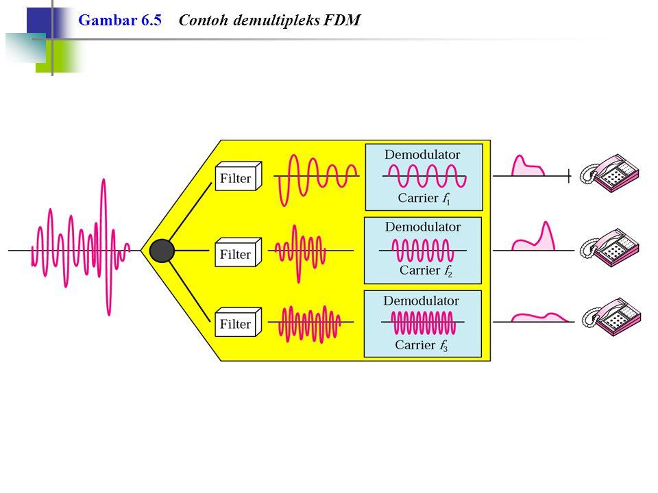 Contoh 1 Anggap bahwa suatu kanal voice memerlukan bandwidth 4 KHz.