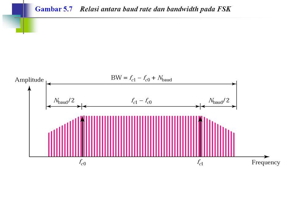 Contoh 6 Berapa kebutuhan bandwidth minimum untuk mentransmisikan sinyal FSK pada laju bit 2000 bps.