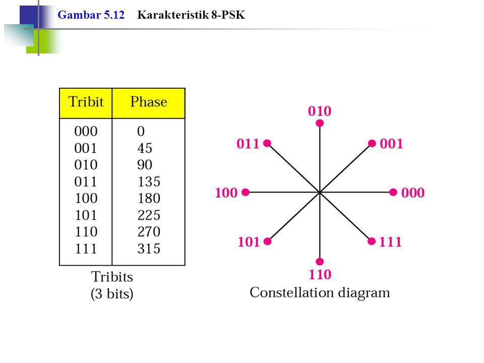 Gambar 5.13 Relasi antara baud rate dan bandwidth pada PSK