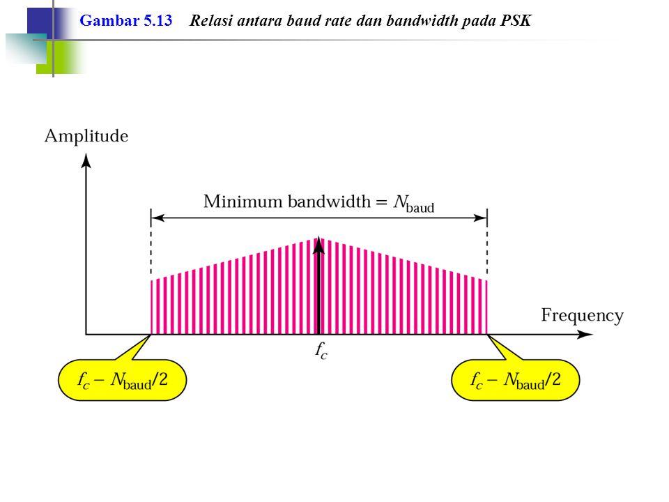 Contoh 8 Berapakah bandwidth untuk sinyal 4-PSK yang ditransmisikan dengan laju bit 2000 bps.
