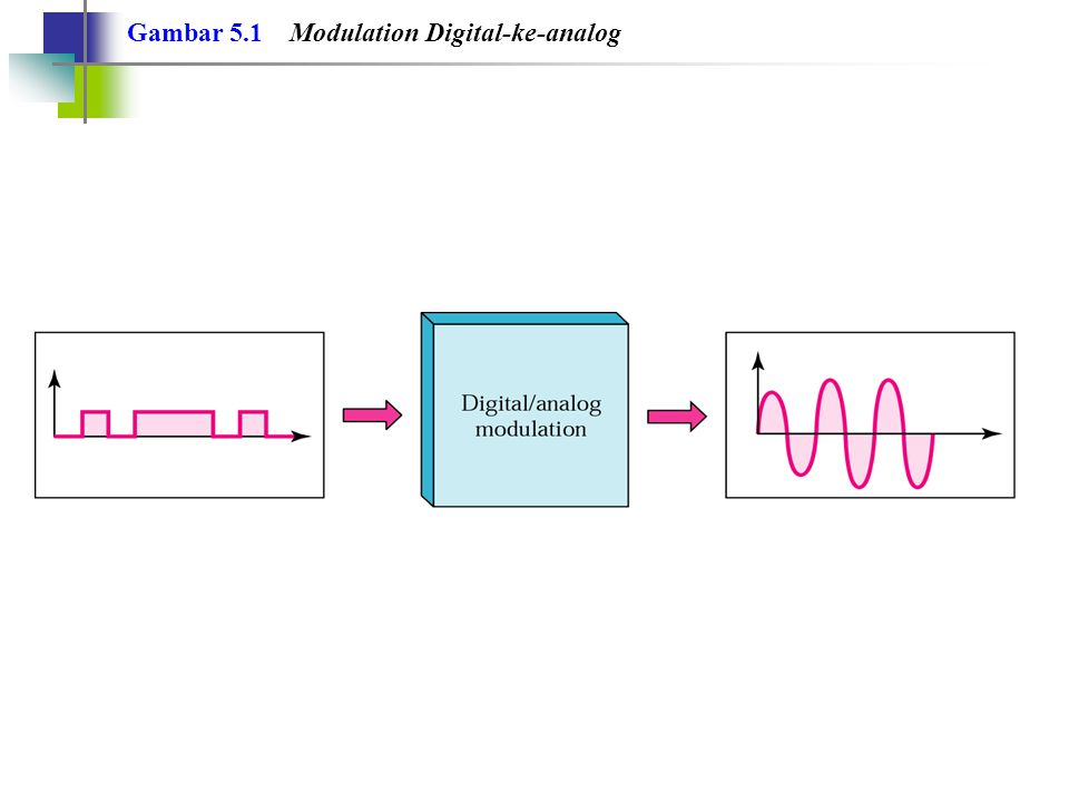 Gambar 5.1 Modulation Digital-ke-analog