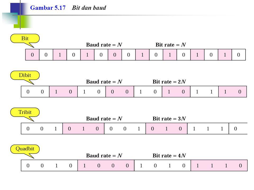 Tabel 5.1 Bit dan baud rate ModulationUnitsBits/Baud Baud rate Bit Rate ASK, FSK, 2-PSK Bit1NN 4-PSK, 4-QAM Dibit2N2N 8-PSK, 8-QAM Tribit3N3N 16-QAMQuadbit4N4N 32-QAMPentabit5N5N 64-QAMHexabit6N6N 128-QAMSeptabit7N7N 256-QAMOctabit8N8N
