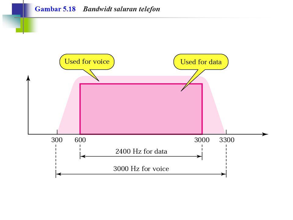 Standar Modem untuk modulator/demodulator. Catatan: