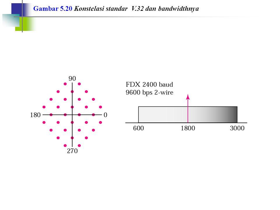 Gambar 5.21 Konstelasi standar V.32bis dan bandwidth-nya