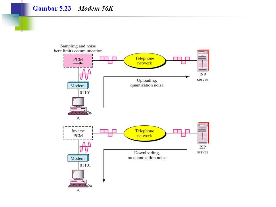 5.3 Modulation Sinyal Analog Amplitude Modulation (AM) Frequency Modulation (FM) Phase Modulation (PM)